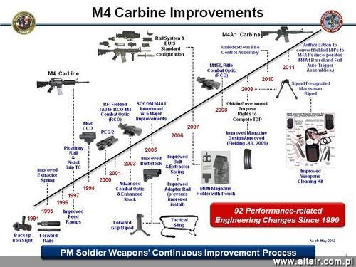 Kolejne etapy modyfikacji karabinka M4. Obecnie w ramach programu M4 PIP zak?ada si? wprowadzenie ci??szej lufy i mo?liwo?ci prowadzenia ognia ci?g?ego / Rysunek: PEO Soldier